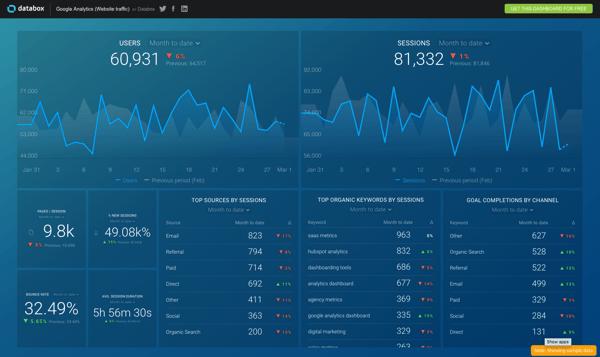 Free marketing tools - Databox reporting