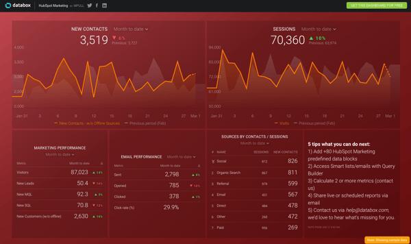 Databox reporting- free marketing tools