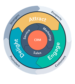 Marketing Flywheel Theory